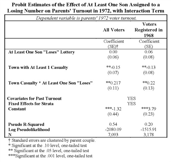 Probit Estimates of the Effect of At Least One Son Assigned to a Losing Number on Parents