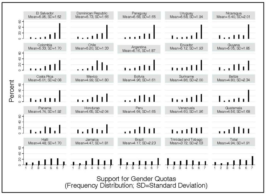 Figure 1. Frequency Distribution: Support for Gender Quotas by Country
