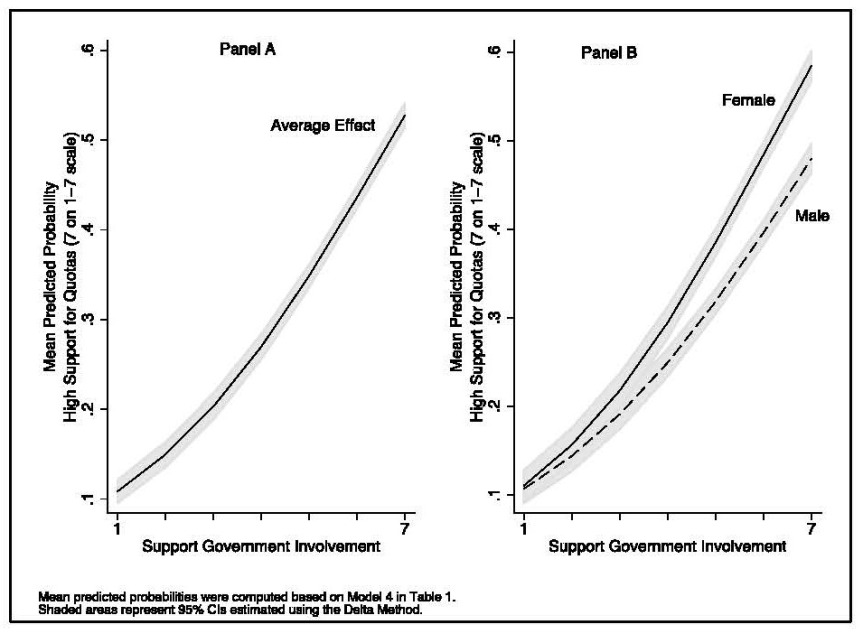 Figure 2. Effect of Preferences for Government Involvement