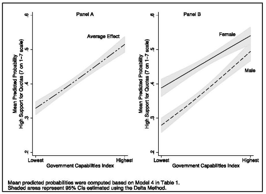 Figure 3. Effect of Governance Quality