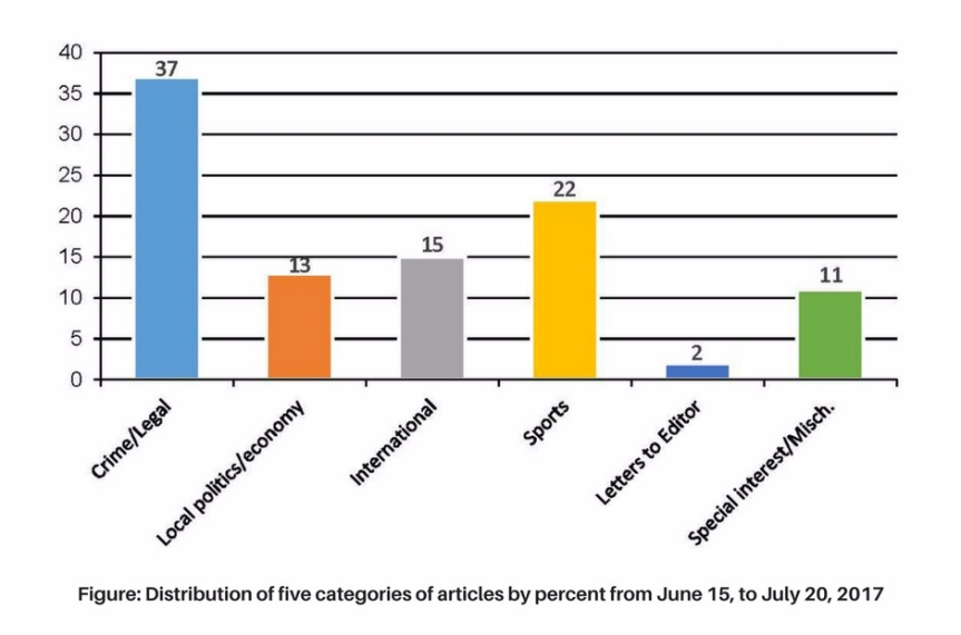 Figure: Distribution of five categories of articles by percent from June 15, to July 20, 2017
