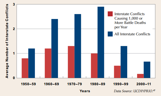 Figure 1: Average number of Interstate conflicts per year by decade, 1950-2011