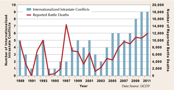 Figure 2: Global trends in Intrastate conflicts and battle deaths, 1989 to 2011