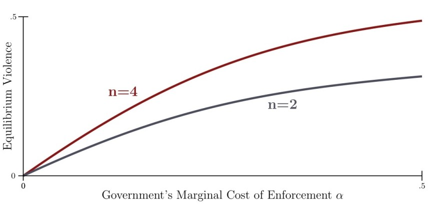 Government's Marginal Cost of Enforcement
