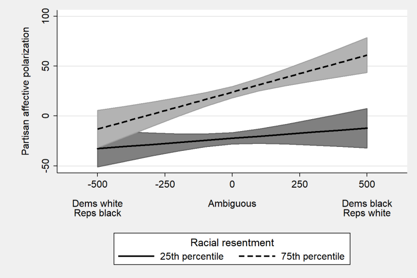 Figure 2. Implicit racial schemas about the two parties, racial resentment, and affective polarization