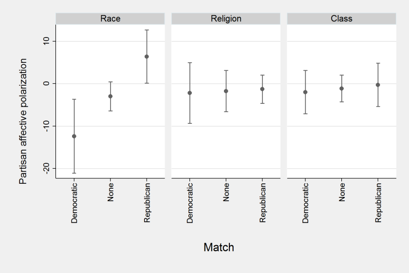 Figure 3. Perceived identity match with the two parties and affective polarization